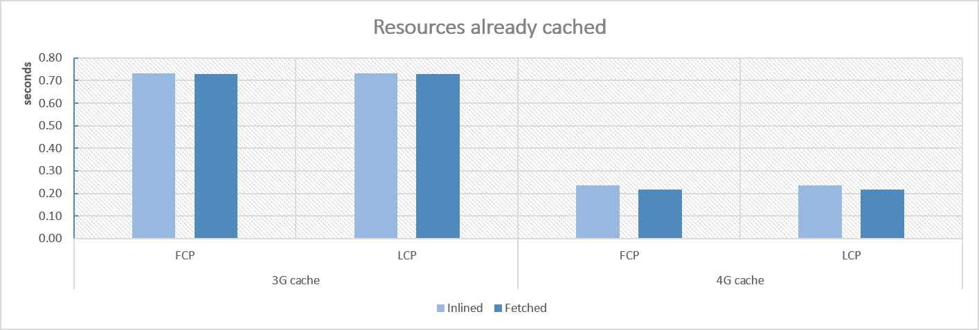 chart with caching test