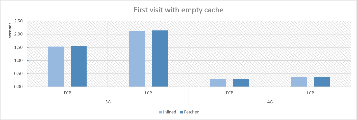 chart with first visit test